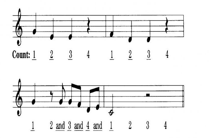 что такое ритм в музыке