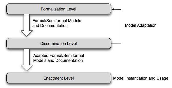 метод формализации
