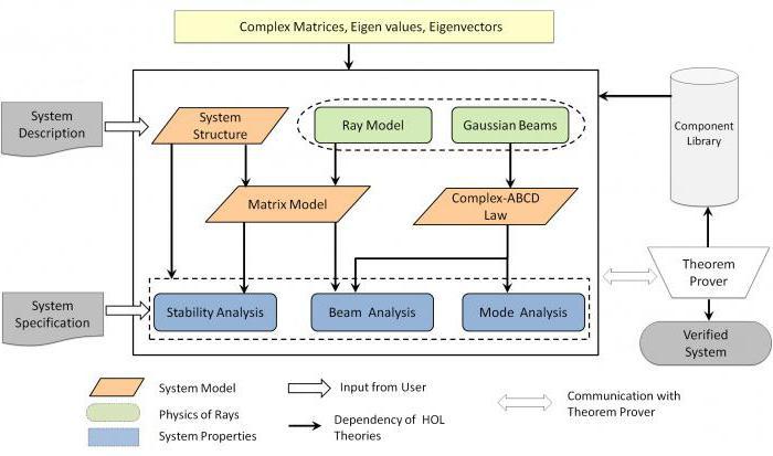 понятие формализации