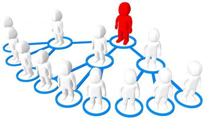 принцип работы сетевого маркетинга