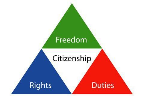 конституционные права и обязанности человека и гражданина