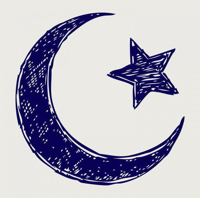 ислам основные идеи