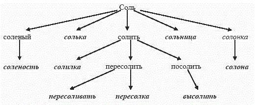 словообразовательная цепочка со словом