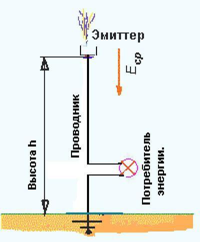 Как сделать электричество из земли
