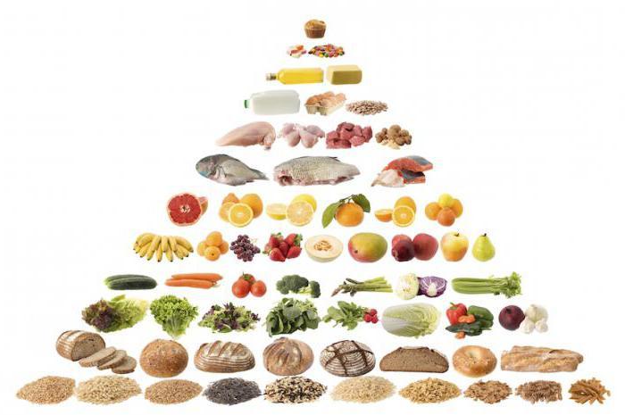 рацион питания таблица