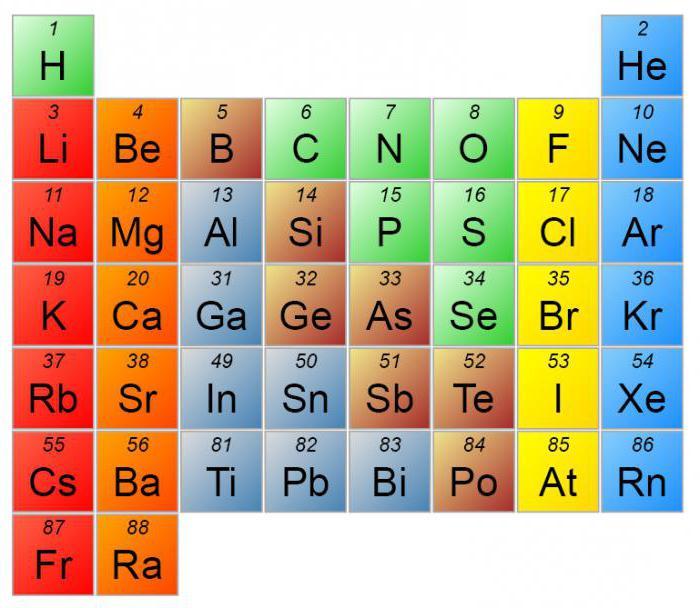 какие химические элементы входят в состав клетки