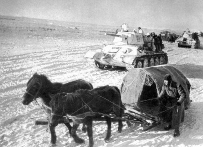 начало контрнаступления советских войск под сталинградом