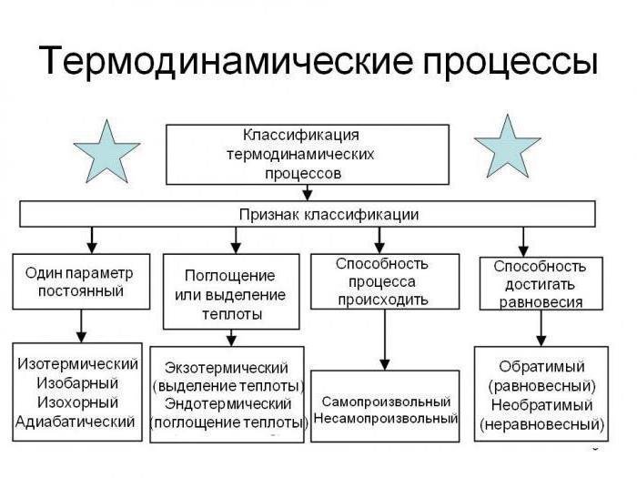 процессы в термодинамике