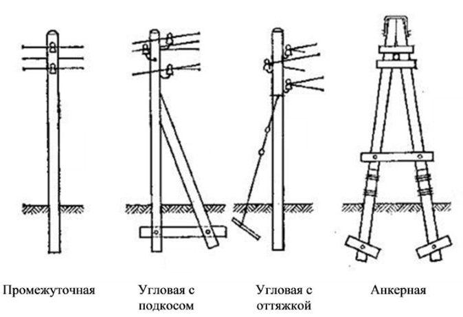 установка деревянных опор