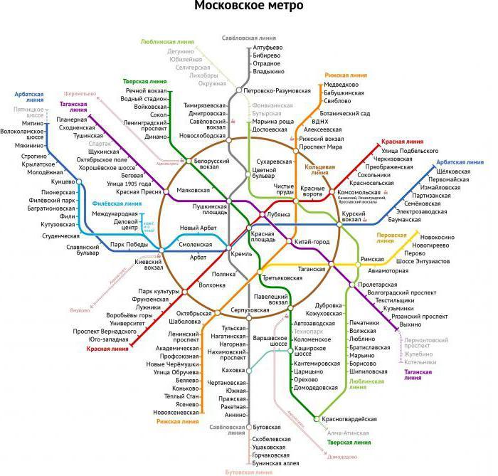 Как пользоваться метро в москве