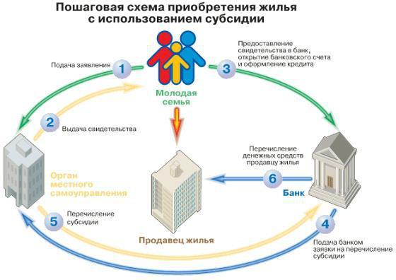 улучшение жилищных условий молодым семьям в москве