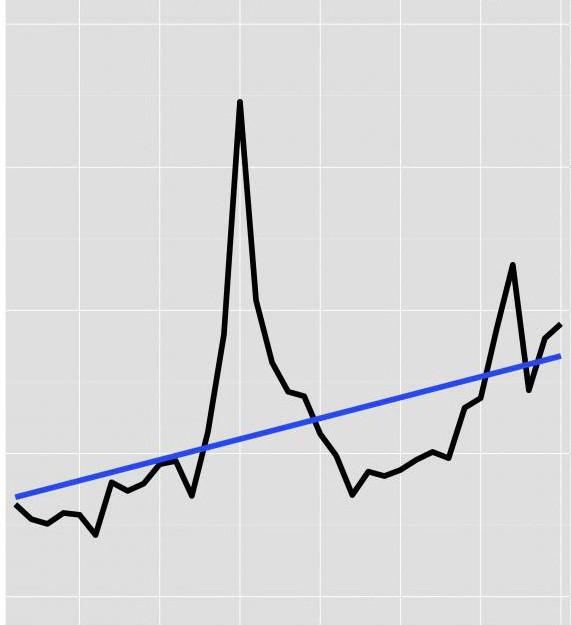 виды средних величин в статистике и способы их вычисления