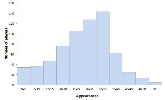 сущность и виды средних величин в статистике