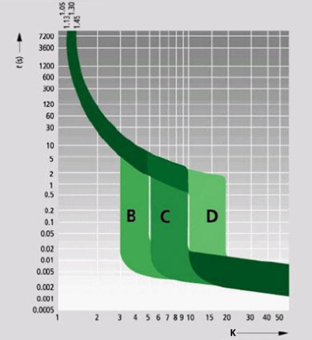 маркировка автоматических выключателей b c d