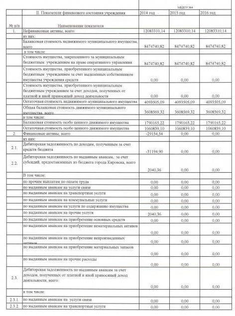 план финансово-хозяйственной деятельности бюджетного учреждения пример