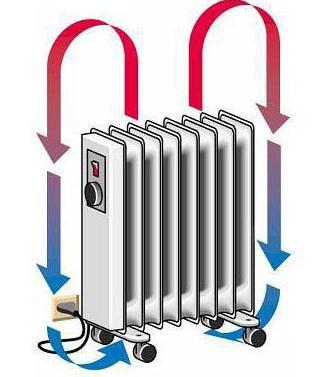 Чем отличается конвектор от радиатора