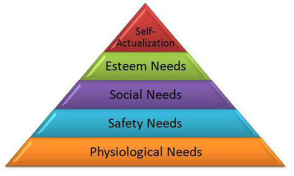how does rbs total reward package fulfil maslow s higher levels o0f motivation 6 there is a strong lobby propounding the view that human resources and their management are the source of competitive advantage for the business, rather than, say, access to capital or use.