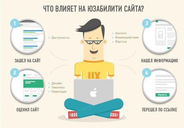принцип usability гибкость