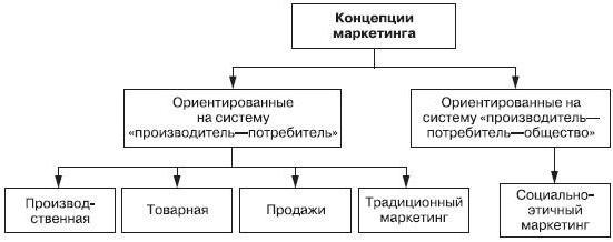 маркетинговая концепция управления
