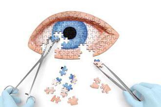 офтальмологические клиники москвы
