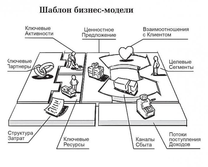 вовремя примеры персональных бизнес моделей салон