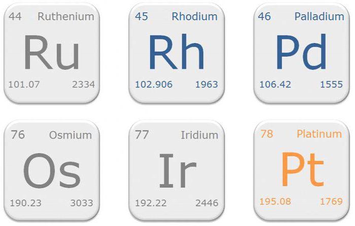 химический элемент металл платиновой группы