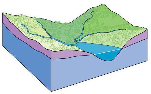 Глубина залегания уровня грунтовых вод