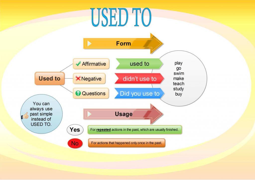 Использование и формы конструкции used to