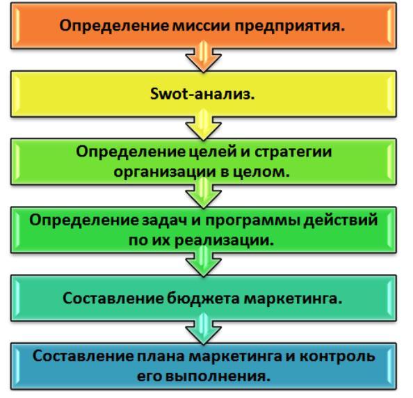 Обязательные этапы планирования