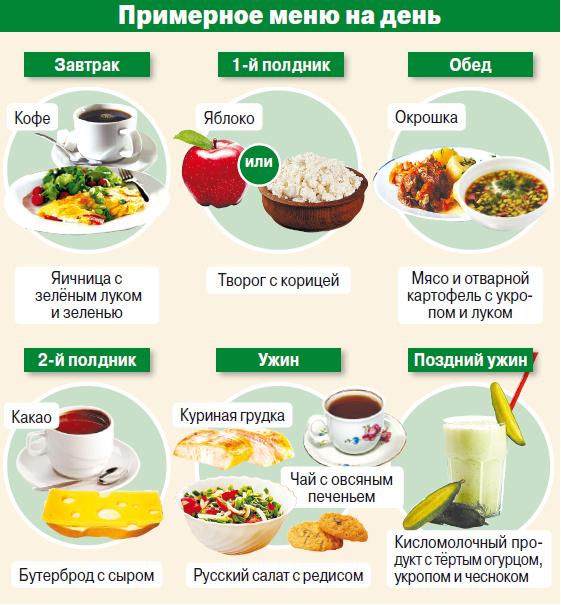 Примерное меню на день на русском