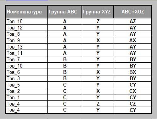 ABCXYZ таблица
