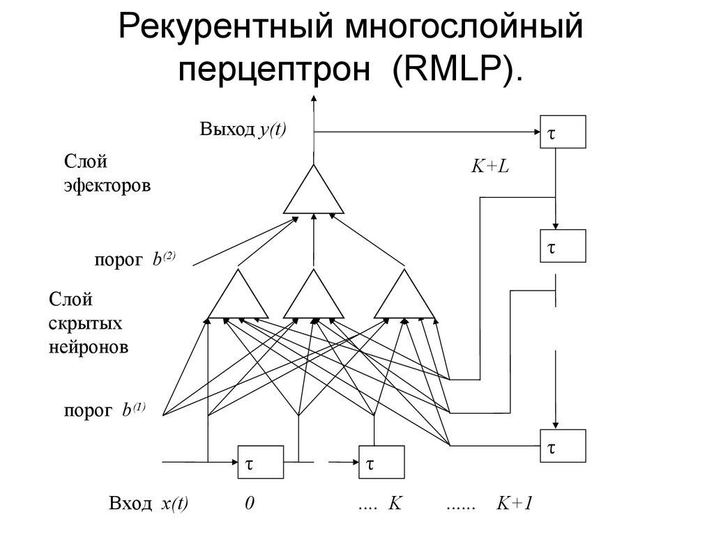 Многослойный персептрон