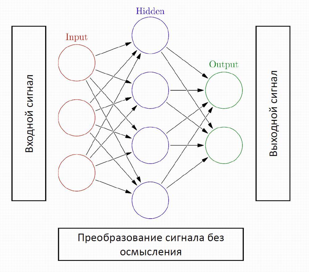 Русский перевод схемы