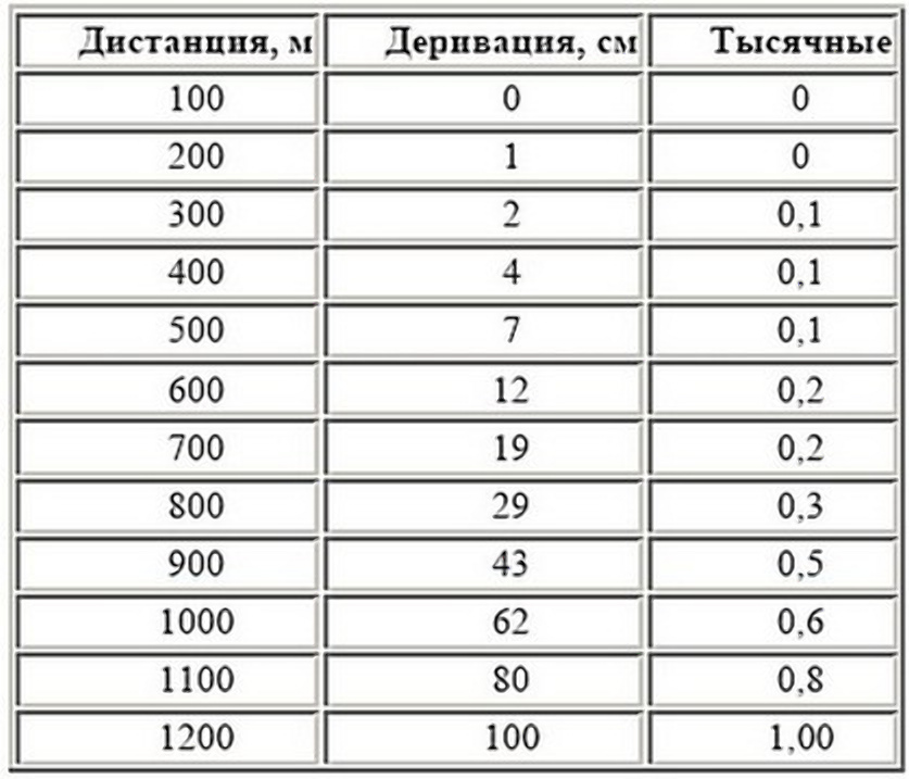 Таблица деривации пули 7.62