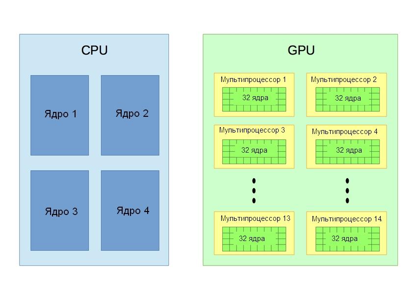Сравнение архитектуры CPU и GPU