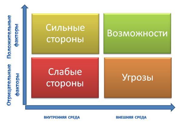 swot-анализ как метод стратегии