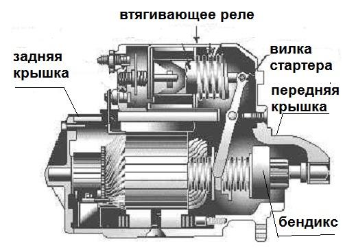 стартер ВАЗ-2114 ремонт