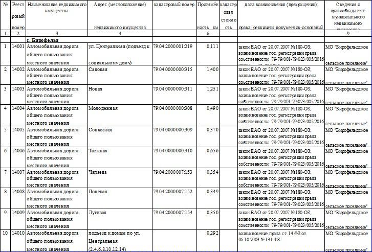 Утверждение реестра муниципальной собственности