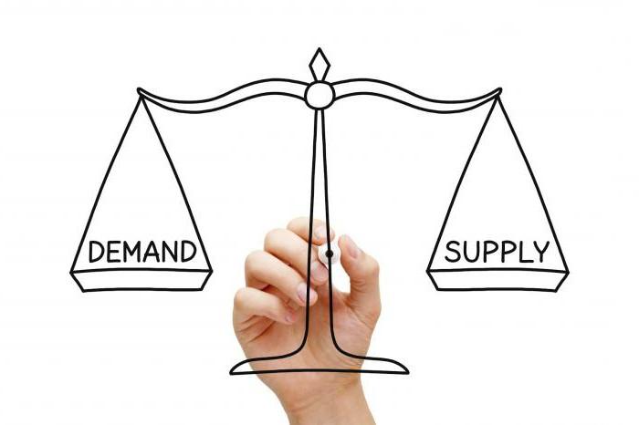 переход от централизованной экономики к рыночной