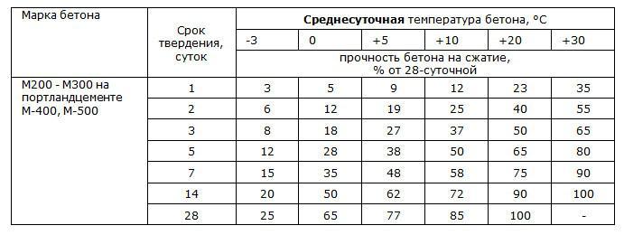 график набора прочности бетона в25