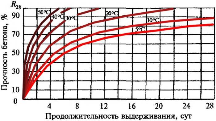 график набора прочности бетона обзор