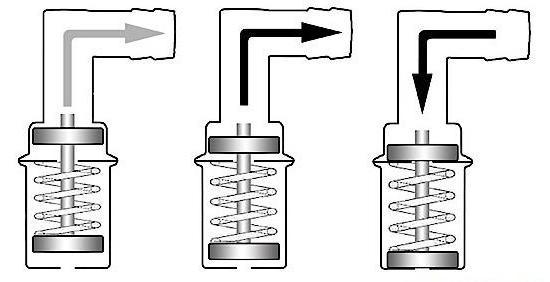 клапан вентиляции картерных газов