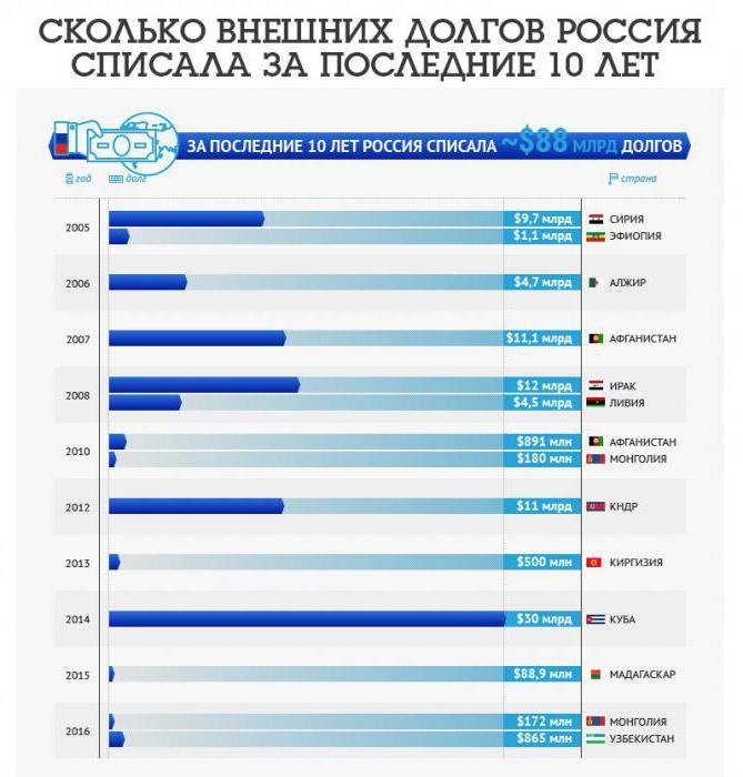 почему россия списала долг киргизии