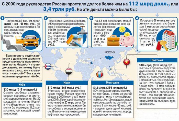 какие долги списала россия