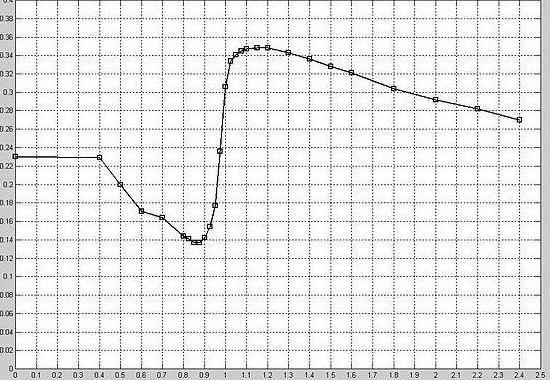 Баллистический коэффициент пневматических пуль