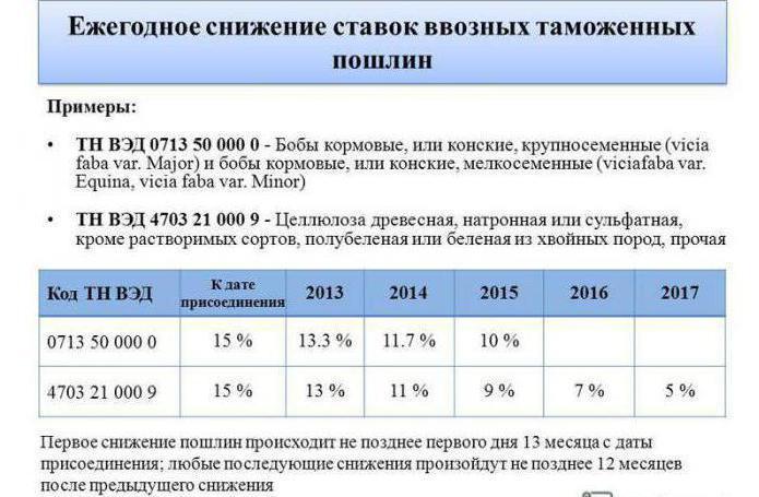 таможенный тариф таможенного союза
