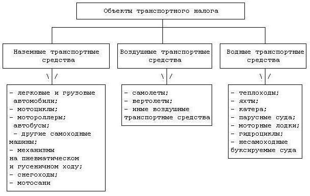 образец заполнения декларации по транспортному налогу