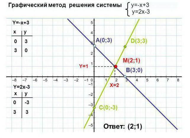 пример системы двух линейных уравнений