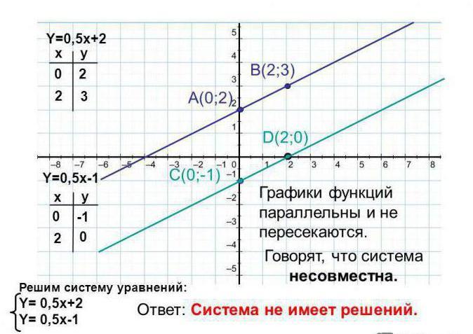система линейных уравнений с тремя переменными примеры
