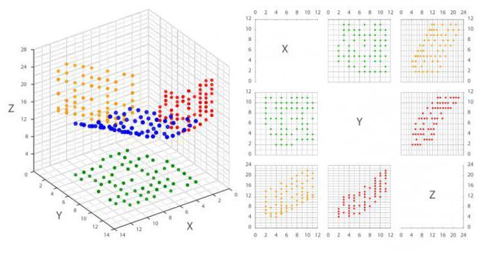 Корреляционный анализ решение